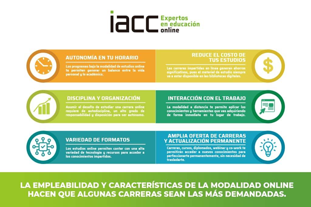 estudiar-online-empleabilidad-iacc